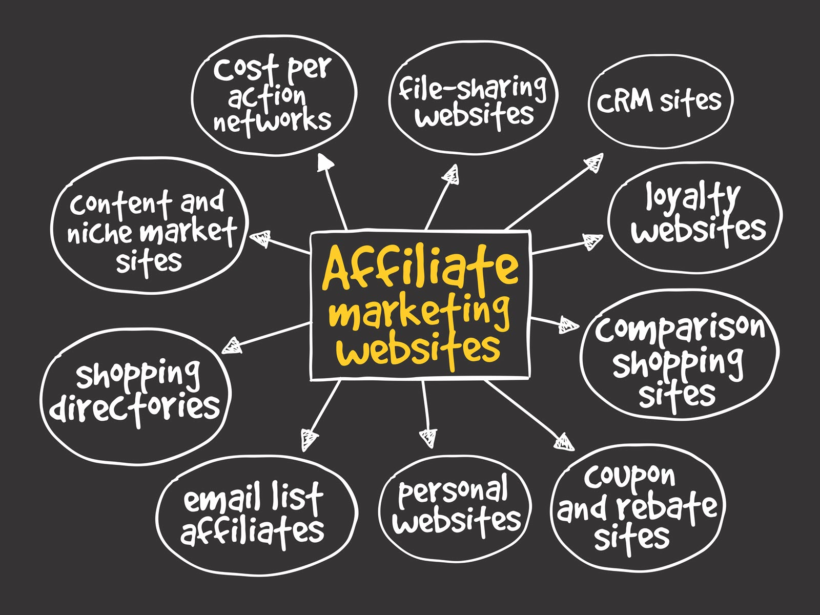 Affiliate Marketing | How Does This Program Work?